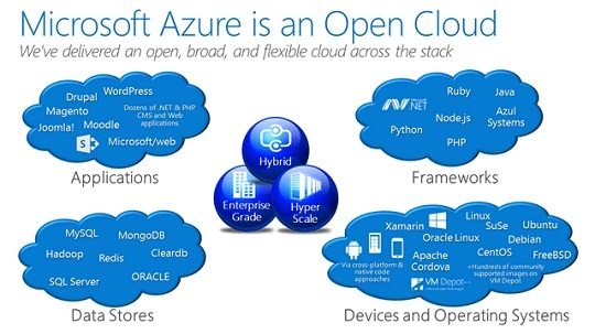 Cloud Transformation with Microsoft Azure, AWS & Google Cloud – The Cloud for Modern Business
