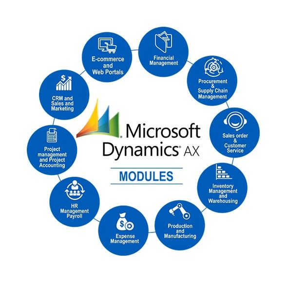 Microsoft Dynamics NAV, AX & LS Retails Solutions & Services of Your Business